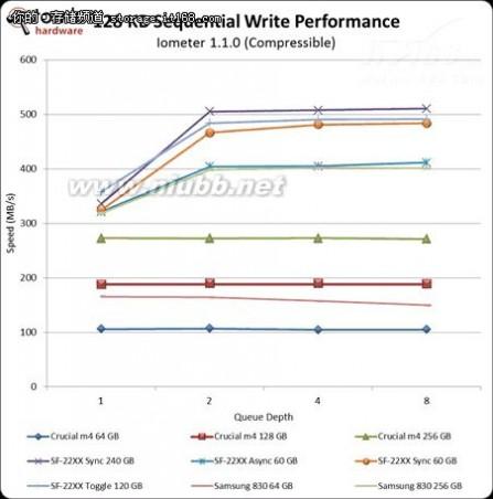 最强家主 60GBSSD谁最强:三家主流SSD对比横评_IT168