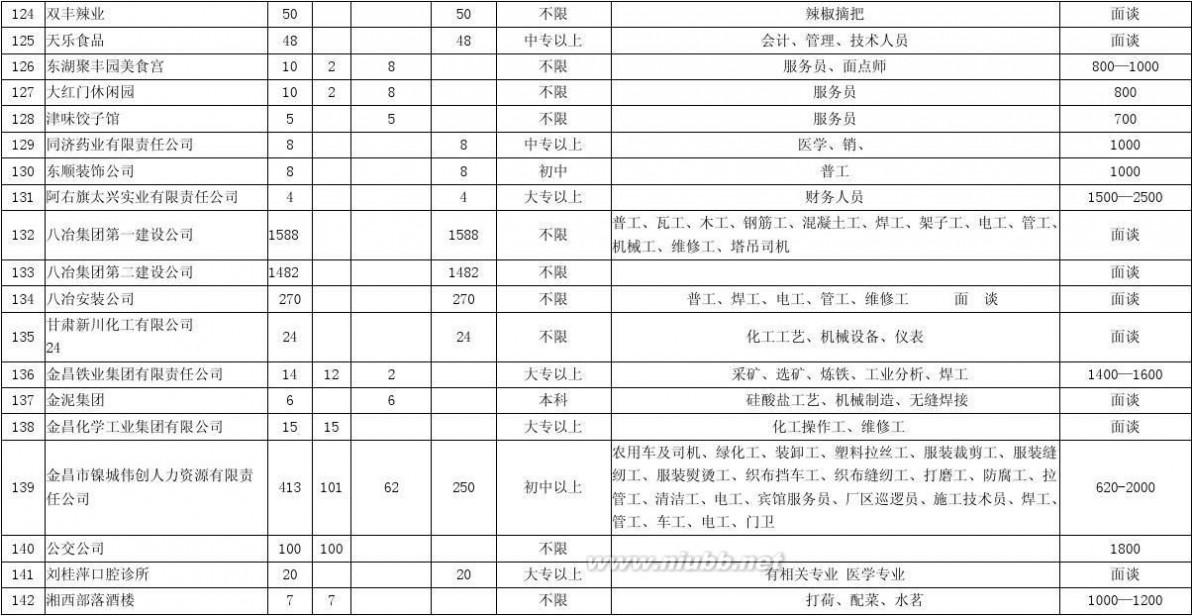 金昌源 金昌市2010年春风行动暨大型就业洽谈会本市招聘信息
