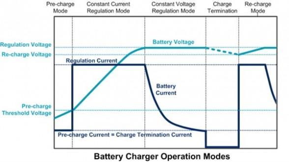 手机电池放半年充电慢-手机快充对电池有影响吗 手机快充好还是慢充好