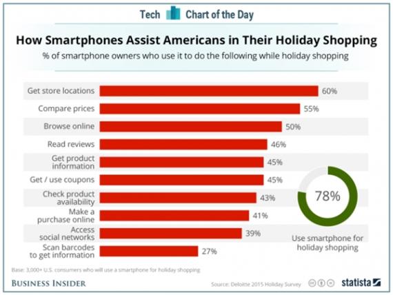 竟然全中!逛街还要不停看手机的十大原因