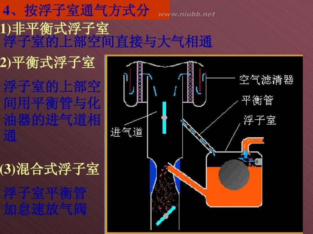 汽车化油器 汽车化油器结构与原理[1]