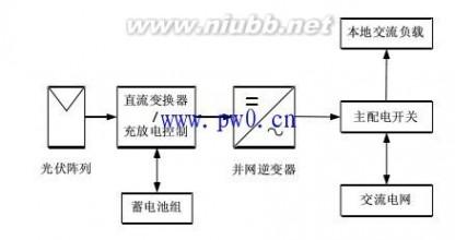 目前光伏并网发电系统常用的结构主要有集中式逆变器,集成式逆变器