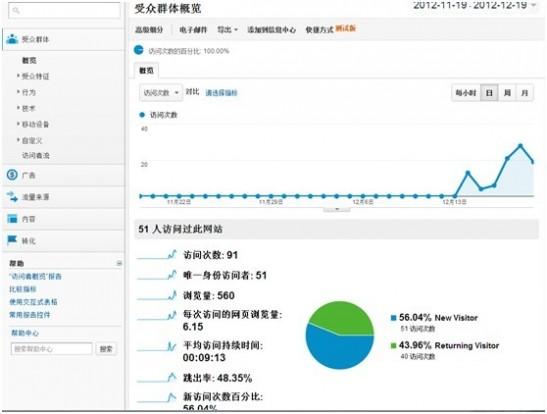谷歌Analytics界面