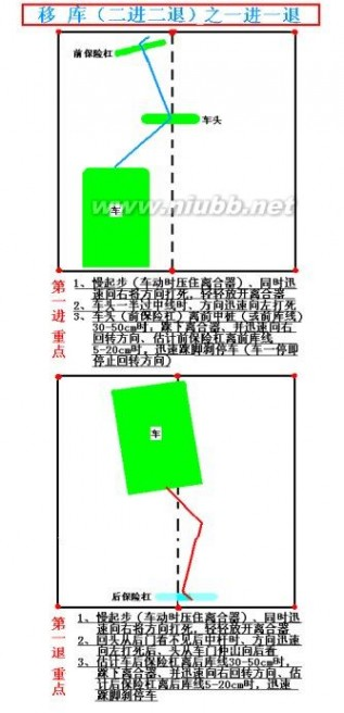 [转载]汽车驾驶技术图文详解