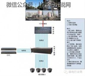 监控电视墙 各种视频监控上墙方案的比较