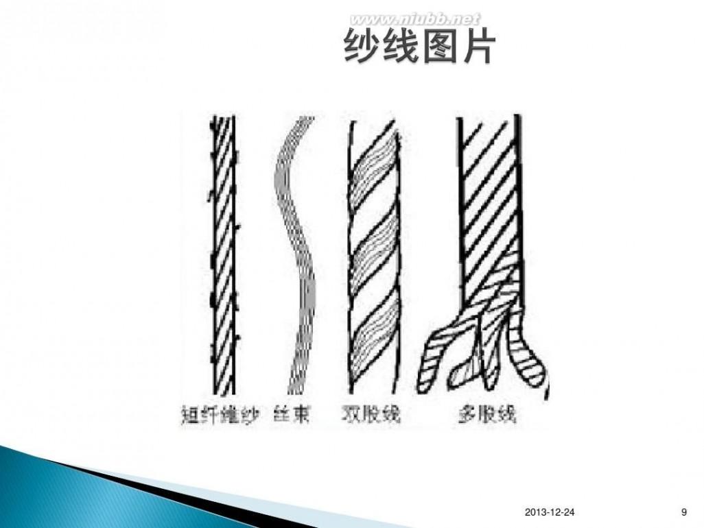 纱线种类 第九章纱线种类