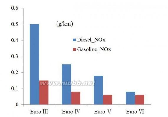 有些柴油车想要排放达标,需要加什么一般人都想不到 柴油车