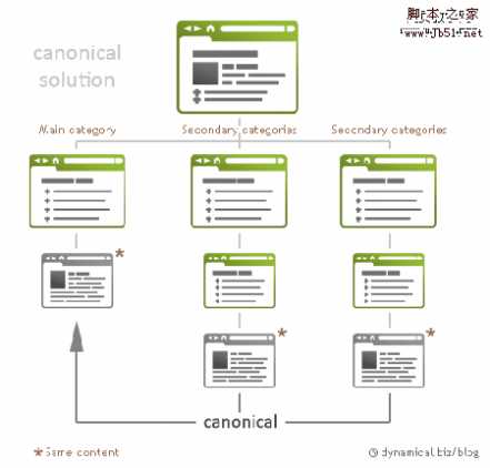 canonical solution 内容重复机制可视化:大量有用的信息图表