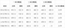 2012年各省高考分数线 2012年全国各省市高考录取分数线