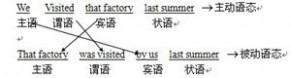 过去完成时的被动语态 英语被动语态详解(含练习题及答案)