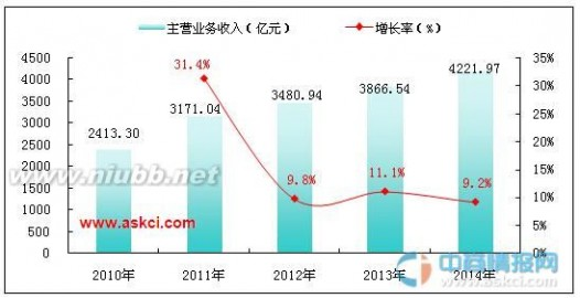日化行业 2014年中国日化产品制造行业运行情况分析
