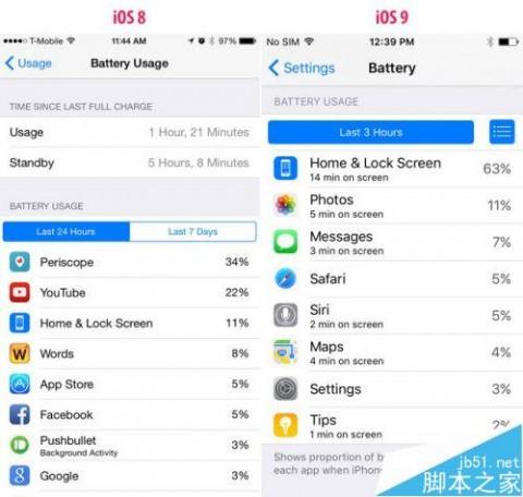 iOS 9省电招数多:正面朝下时屏幕自动关闭