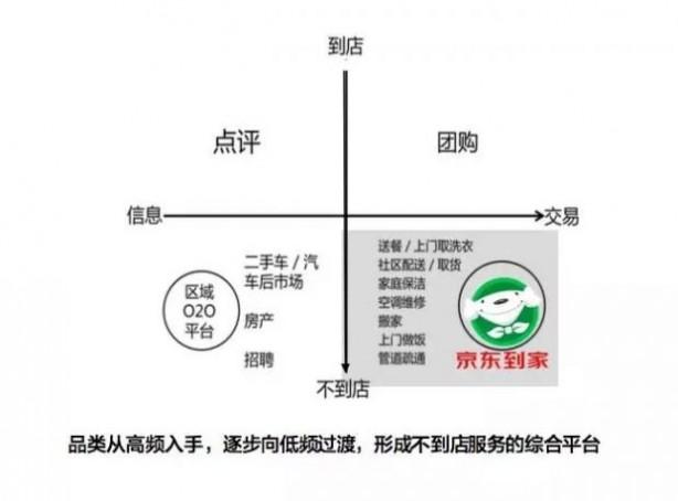 绝对干货!京东副总裁邓天卓详解O2O的下一个帝国!