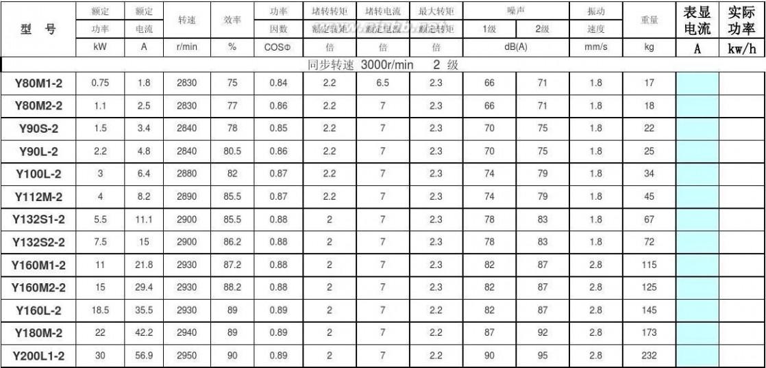 电机功率表 电动机型号参数及实际功率计算表