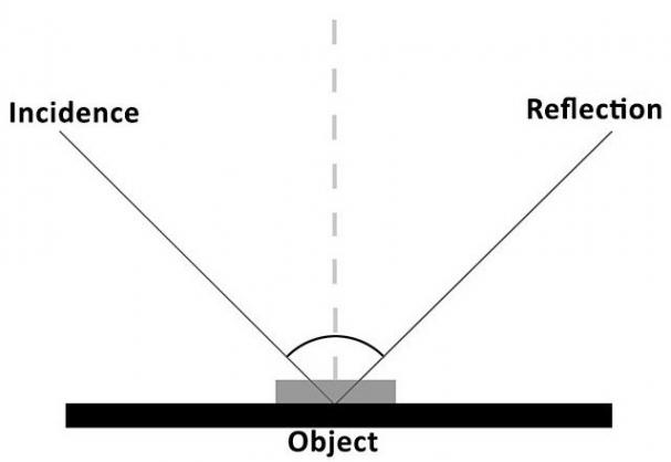 如何透过镜头精准呈现反射物体