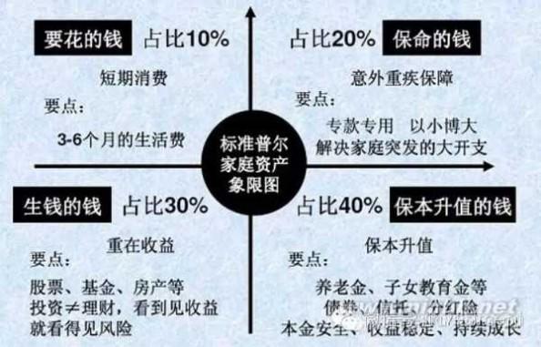 标普 标准普尔家庭资产配置图