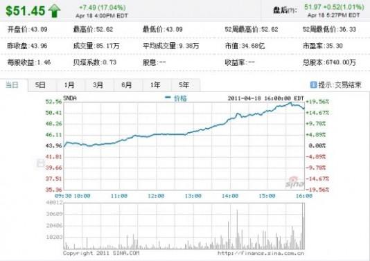 盛大网络当日股价走势图