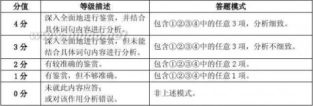 2013上海高考语文 2013年上海高考语文试题及答案
