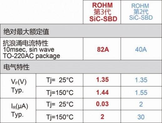"ROHM开发出SiC肖特基势垒二极管""SCS3系列"""
