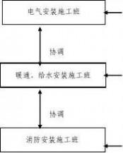 施工进度网络图 施工进度网络图