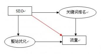 SEO的目标和过程