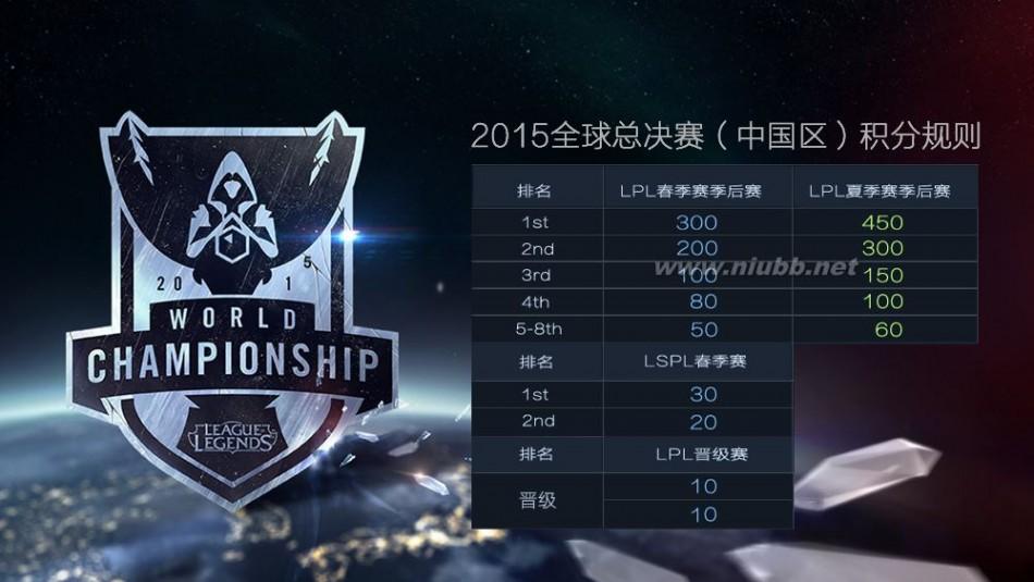 lol晋级赛规则 LOL2015S5全球总决赛(中国区)晋级规则出炉:积分前五进选拔赛