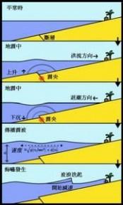 次声波:次声波-简介,次声波-产生和特点_次声波