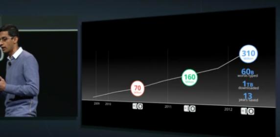 谷歌宣布Chrome用户已达3.1亿。
