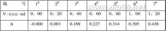 化学实验报告 化学实验报告范例