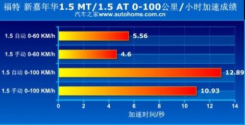 动感新势力 测试福特新嘉年华1.5AT/MT 61阅读