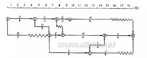 工程网络图 施工网络图讲解