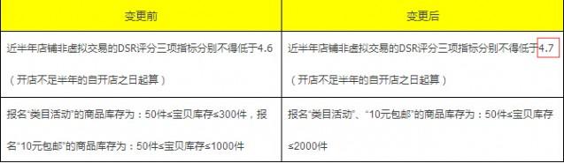 dsr 天天特价规则变更 DSR评分三项指标分别不得低于4.7
