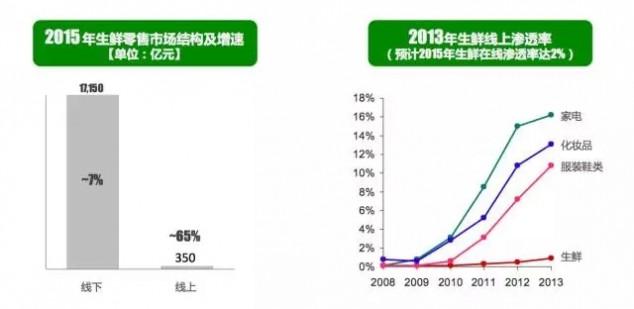 京东 刘强东 创业 O2O的机会