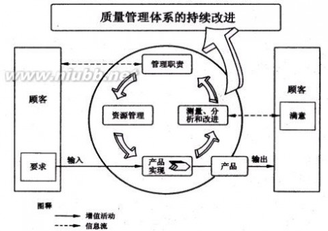 ISO9000:2000质量管理体系基础