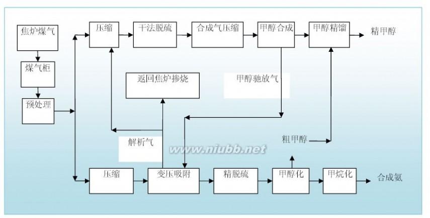 焦炭产地 焦炭行业商业模式分析