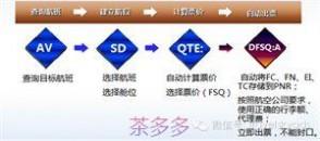 dfsq 国际运价自动出票好帮手——DFSQ:A功能介绍