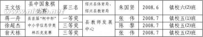 柯桥网 钱清镇小学2008年上半年学校集体及师生成果汇总