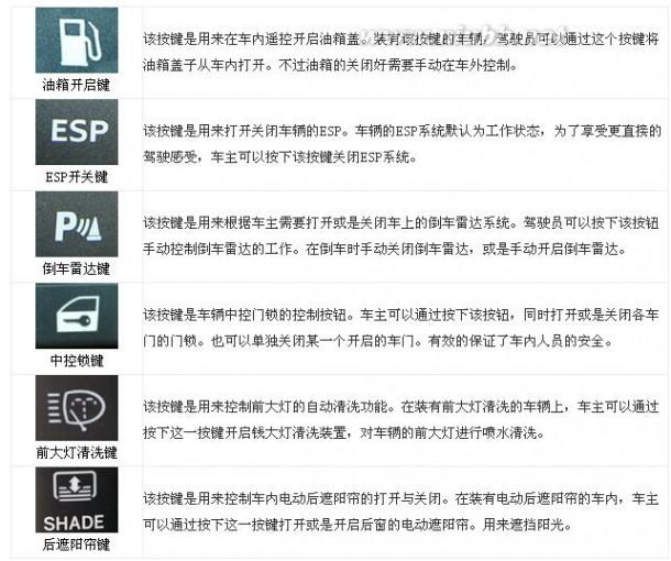 汽車儀表盤指示燈含義及圖解大全_汽車儀表盤圖標大全