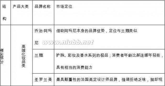 欧莱雅品牌 欧莱雅中国的品牌战略分析