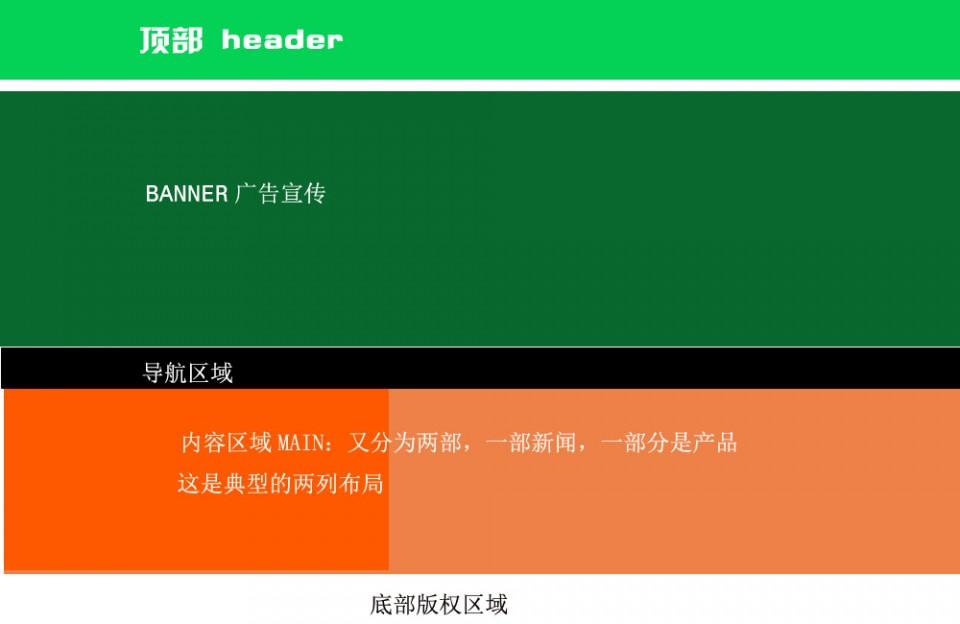 CSS网页切图实例教程
