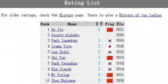 AlphaGo排名升至第二 仅次于中国柯洁