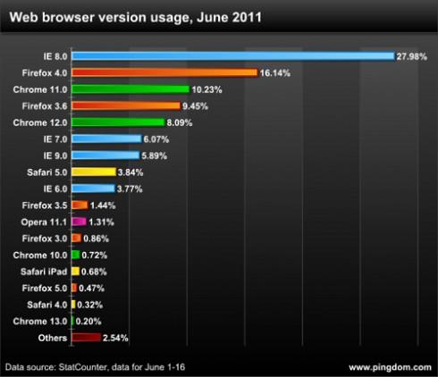 各大浏览器市场占有率