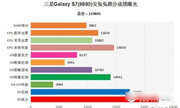 三星Galaxy S7跑分多少 三星Galaxy S7安兔兔跑分详情