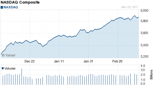 Chart for NASDAQ COMPOSITE (^IXIC)