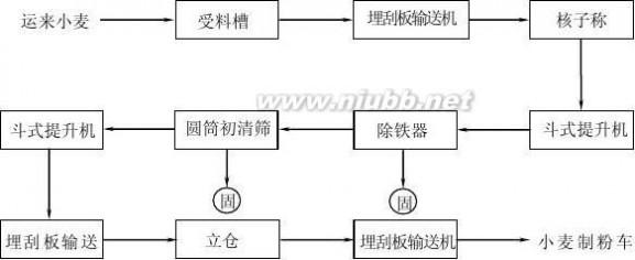 面粉厂 面粉厂生产工艺流程