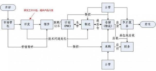 生产车间工作流程图_生产车间工作流程图-车间生产流程图