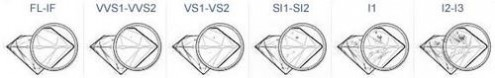 如何选购钻石 怎样选择钻石
