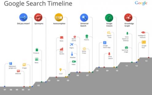 谷歌 算法调整 全球网站 网站PR值
